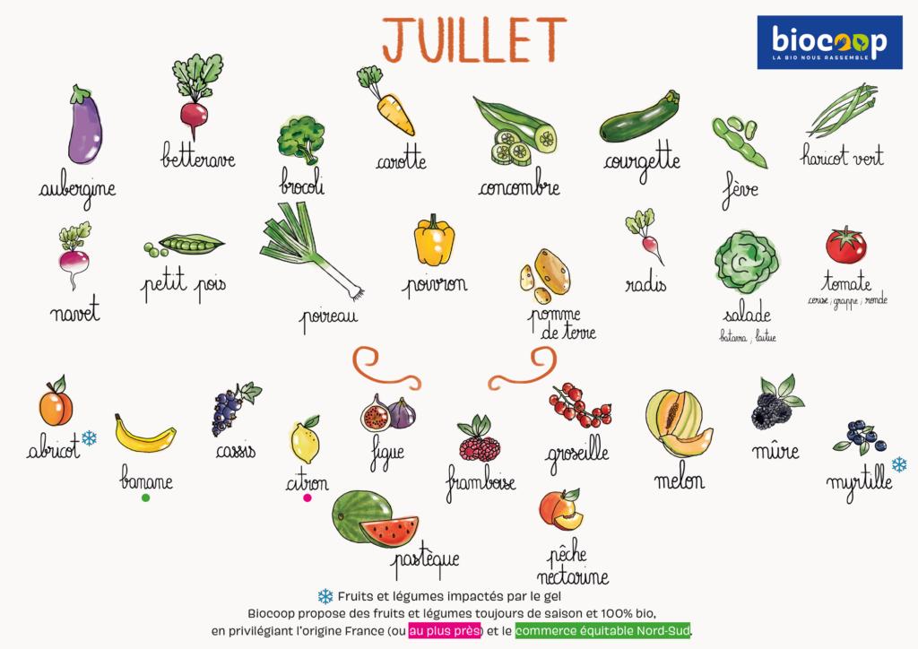 Calendrier-de-fruits-et-legumes-juillet-image
